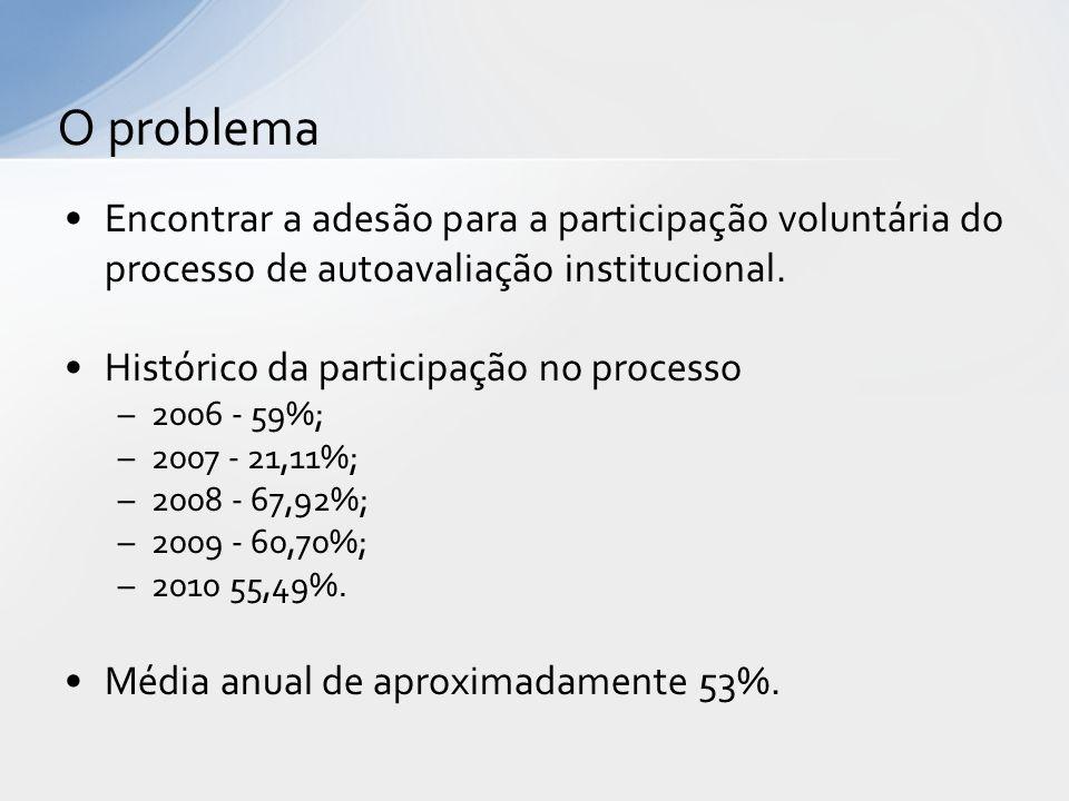 O problema Encontrar a adesão para a participação voluntária do processo de autoavaliação institucional.