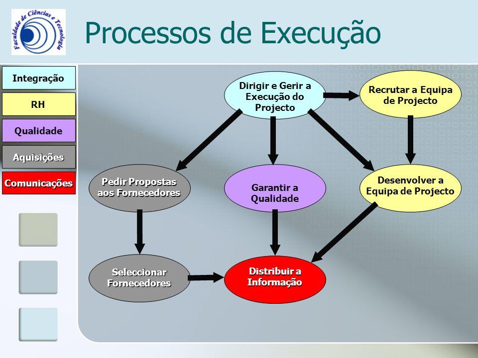 Processos de Execução Integração