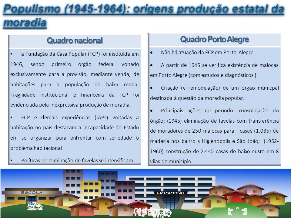 Populismo (1945-1964): origens produção estatal da moradia