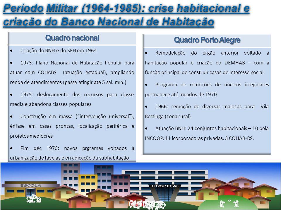 Período Militar (1964-1985): crise habitacional e criação do Banco Nacional de Habitação
