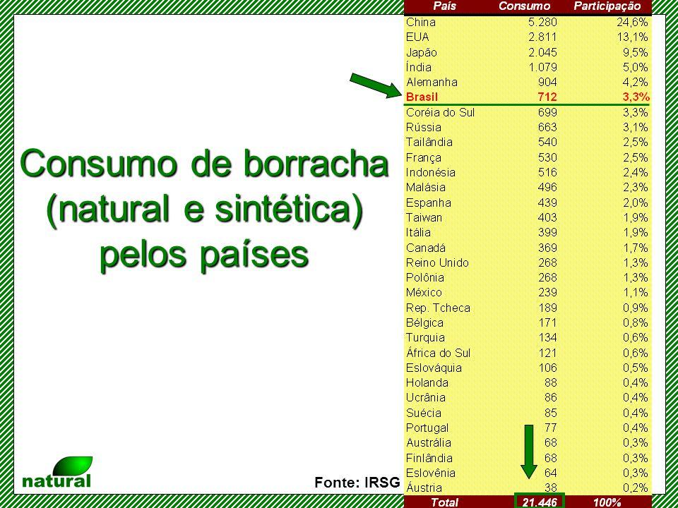 Consumo de borracha (natural e sintética) pelos países