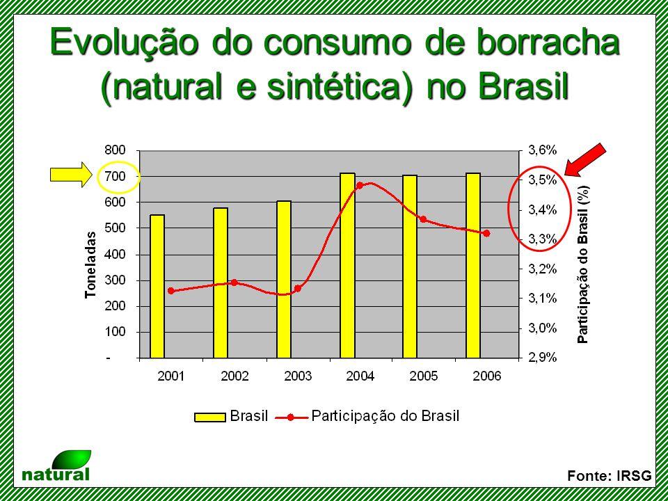 Evolução do consumo de borracha (natural e sintética) no Brasil
