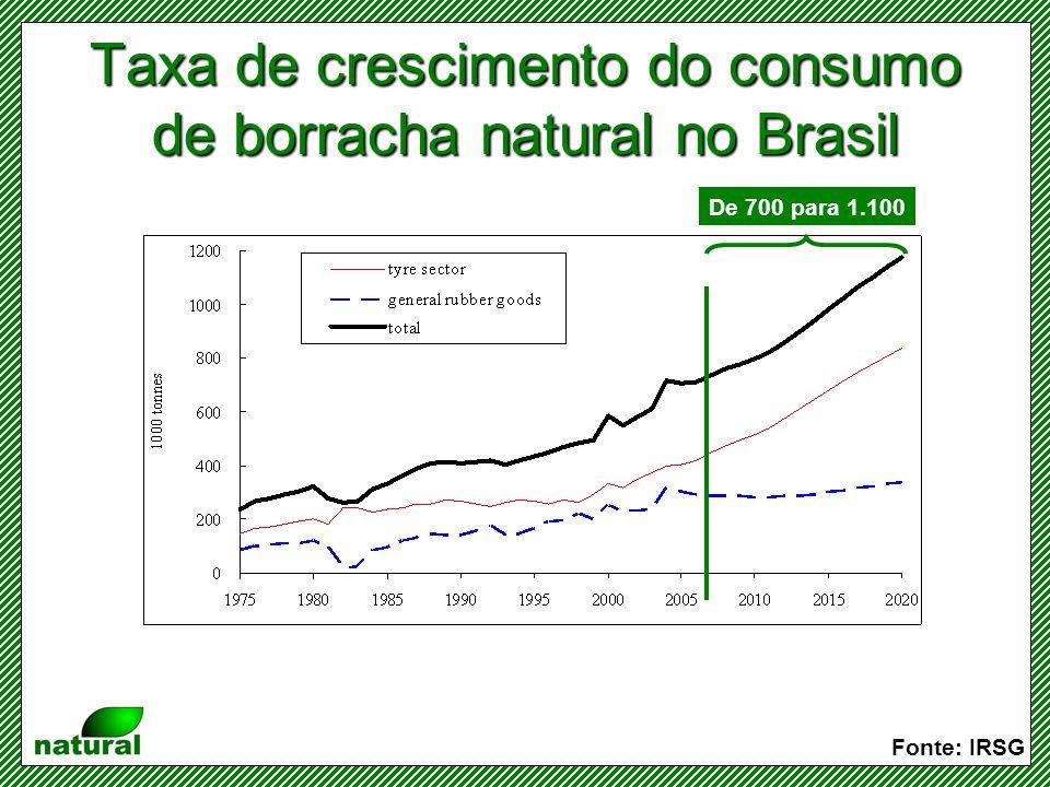 Taxa de crescimento do consumo de borracha natural no Brasil
