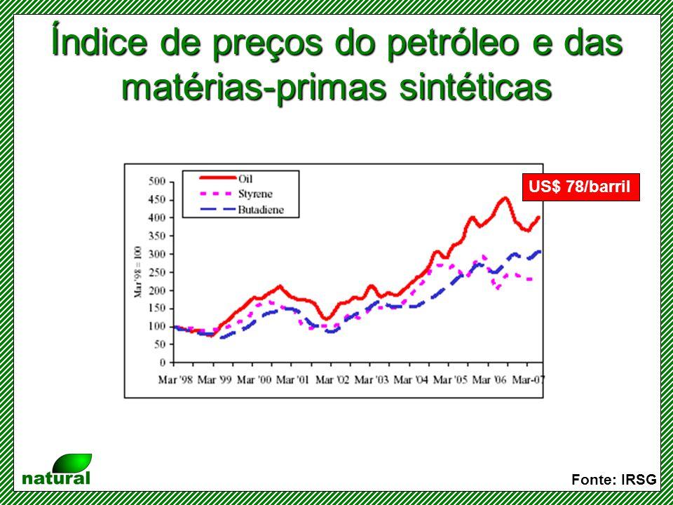 Índice de preços do petróleo e das matérias-primas sintéticas