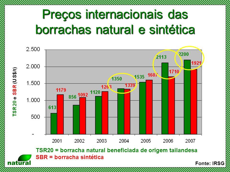 Preços internacionais das borrachas natural e sintética