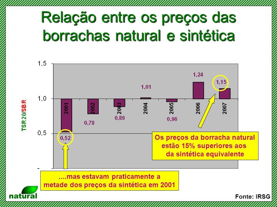 Relação entre os preços das borrachas natural e sintética