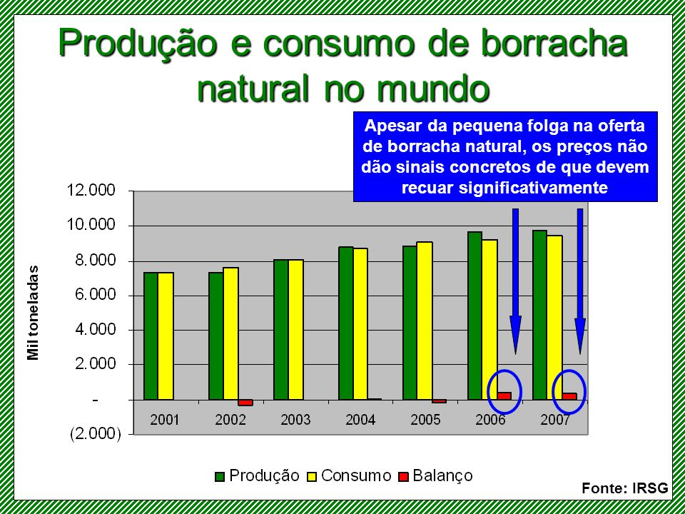 Produção e consumo de borracha natural no mundo