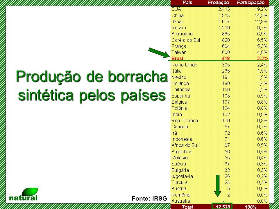 Produção de borracha sintética pelos países