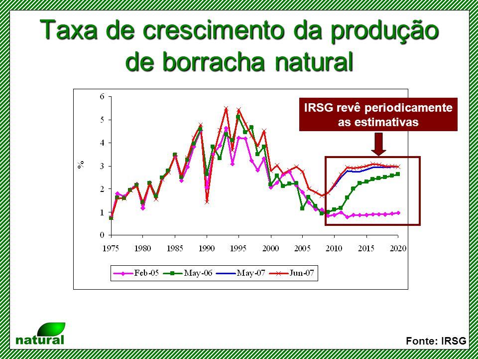 Taxa de crescimento da produção de borracha natural