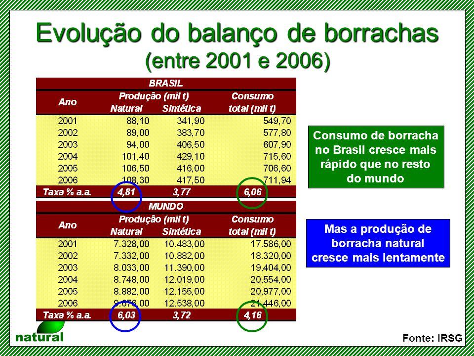 Evolução do balanço de borrachas (entre 2001 e 2006)