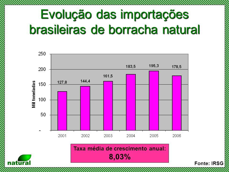 Evolução das importações brasileiras de borracha natural
