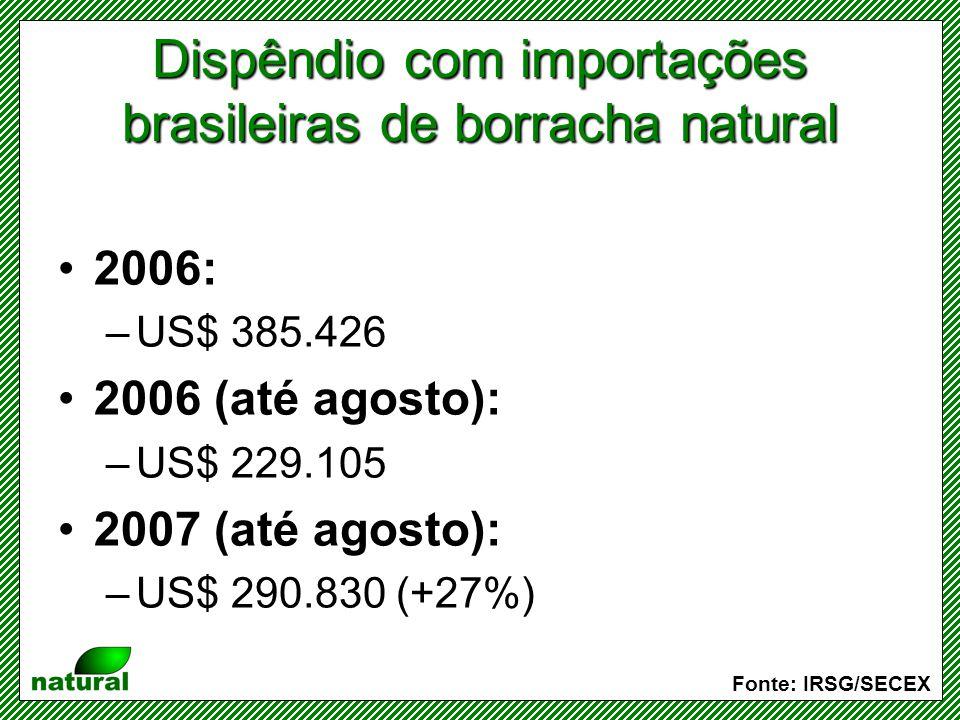 Dispêndio com importações brasileiras de borracha natural
