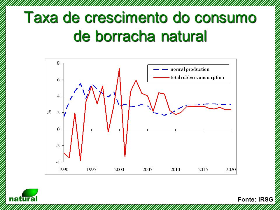 Taxa de crescimento do consumo de borracha natural