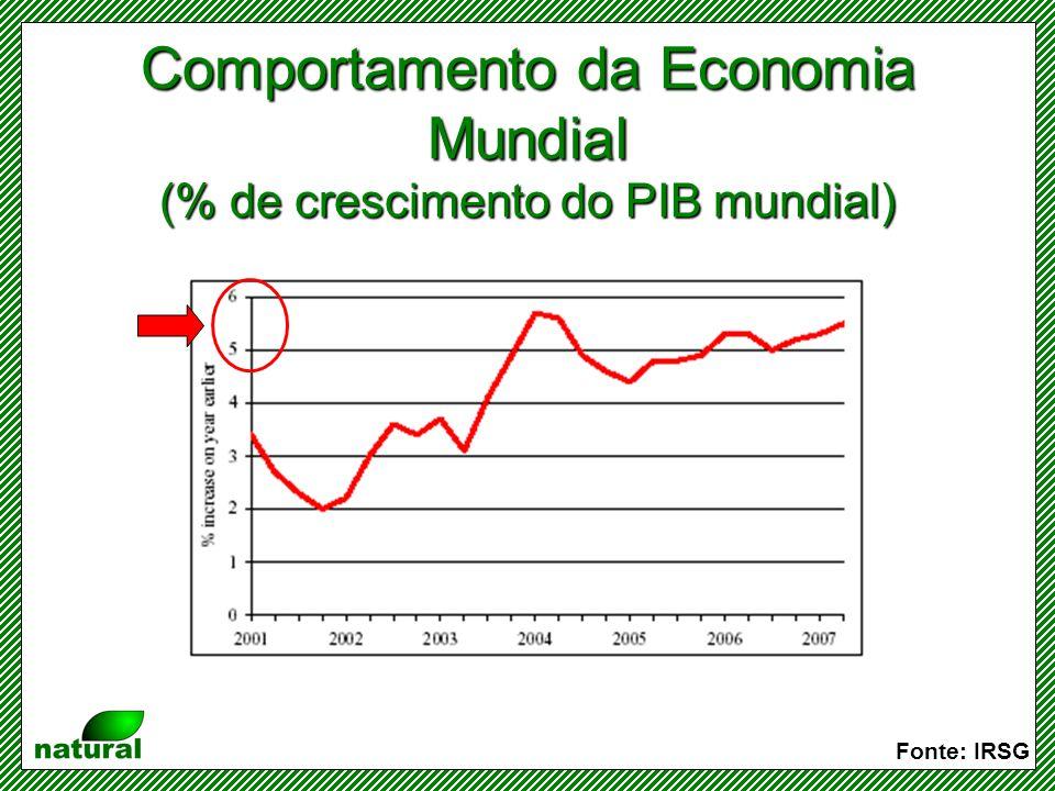Comportamento da Economia Mundial (% de crescimento do PIB mundial)