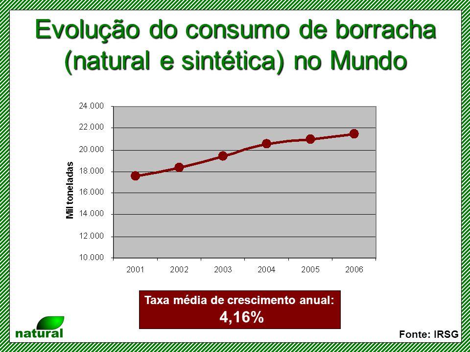 Evolução do consumo de borracha (natural e sintética) no Mundo