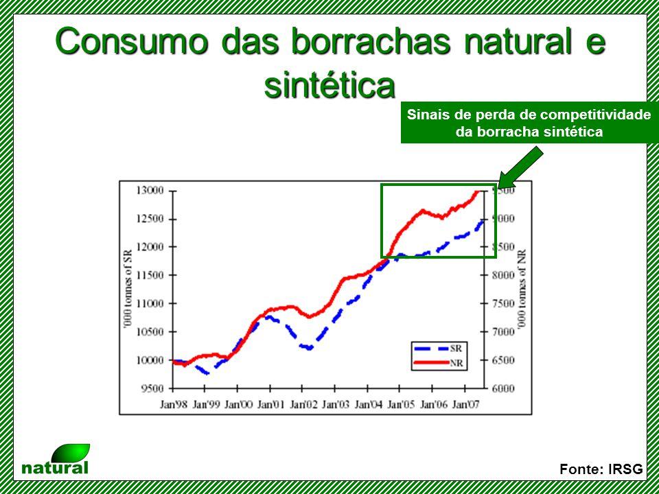 Consumo das borrachas natural e sintética