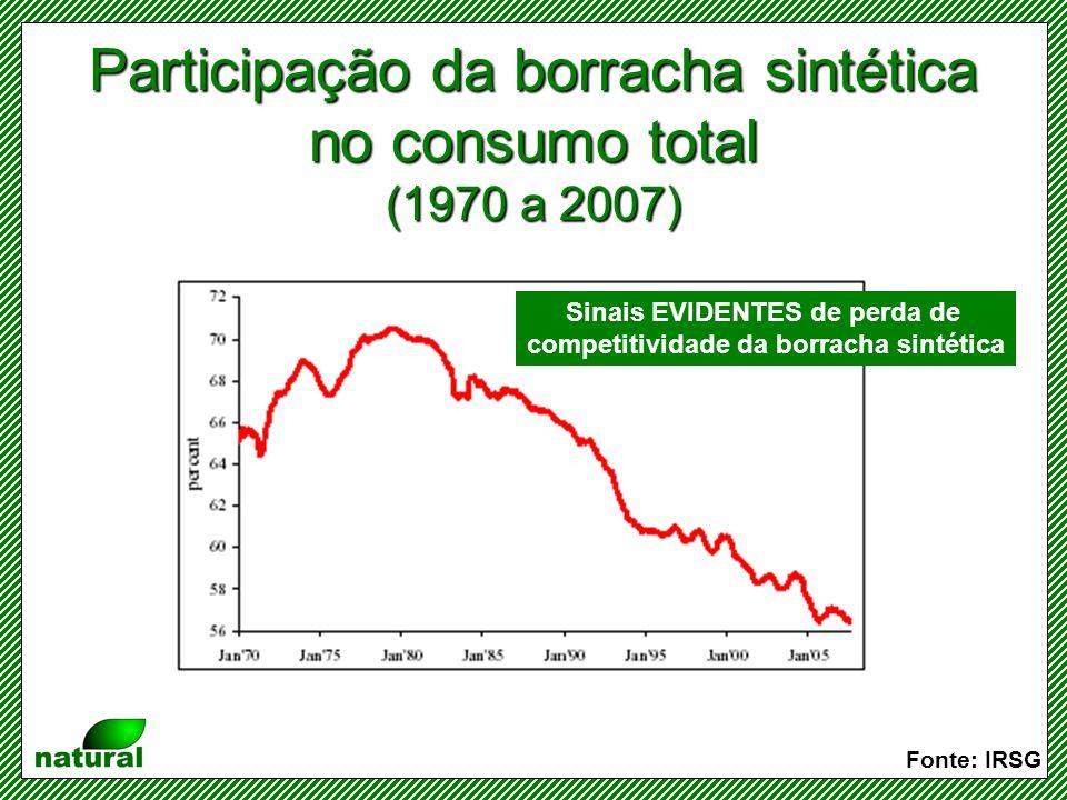 Participação da borracha sintética no consumo total (1970 a 2007)