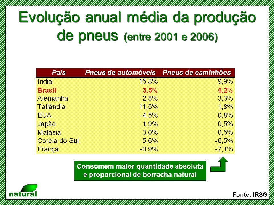 Evolução anual média da produção de pneus (entre 2001 e 2006)