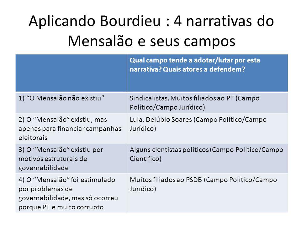 Aplicando Bourdieu : 4 narrativas do Mensalão e seus campos