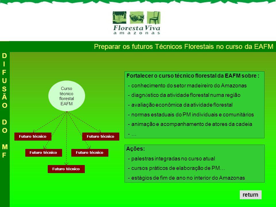 Curso técnico florestal EAFM