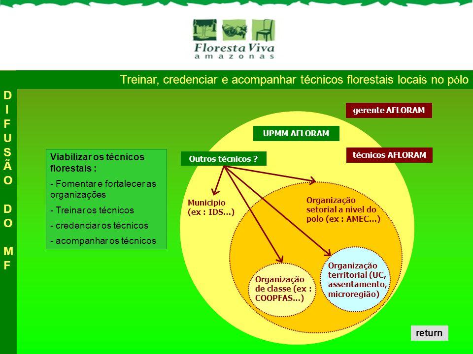 Treinar, credenciar e acompanhar técnicos florestais locais no pólo