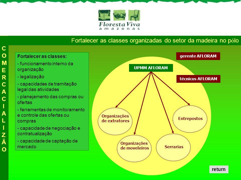 Fortalecer as classes organizadas do setor da madeira no pólo