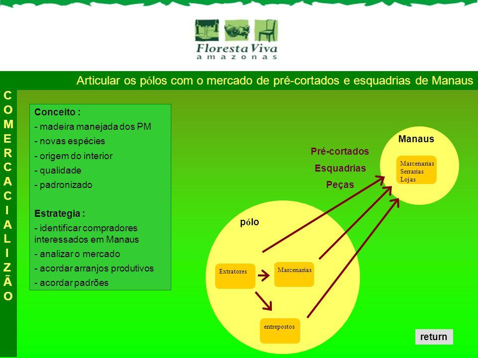 COMERCACIALIZÃO Articular os pólos com o mercado de pré-cortados e esquadrias de Manaus. Conceito :