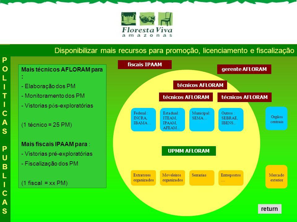 POLITICAS PUBLICAS Disponibilizar mais recursos para promoção, licenciamento e fiscalização. fiscais IPAAM.