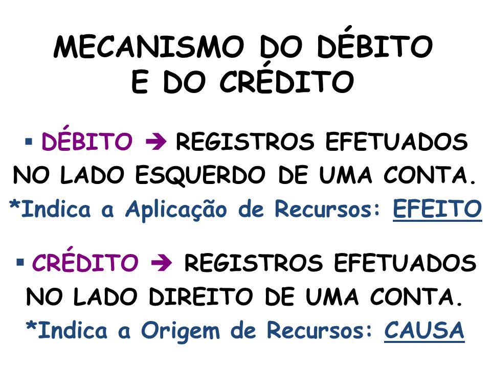 MECANISMO DO DÉBITO E DO CRÉDITO