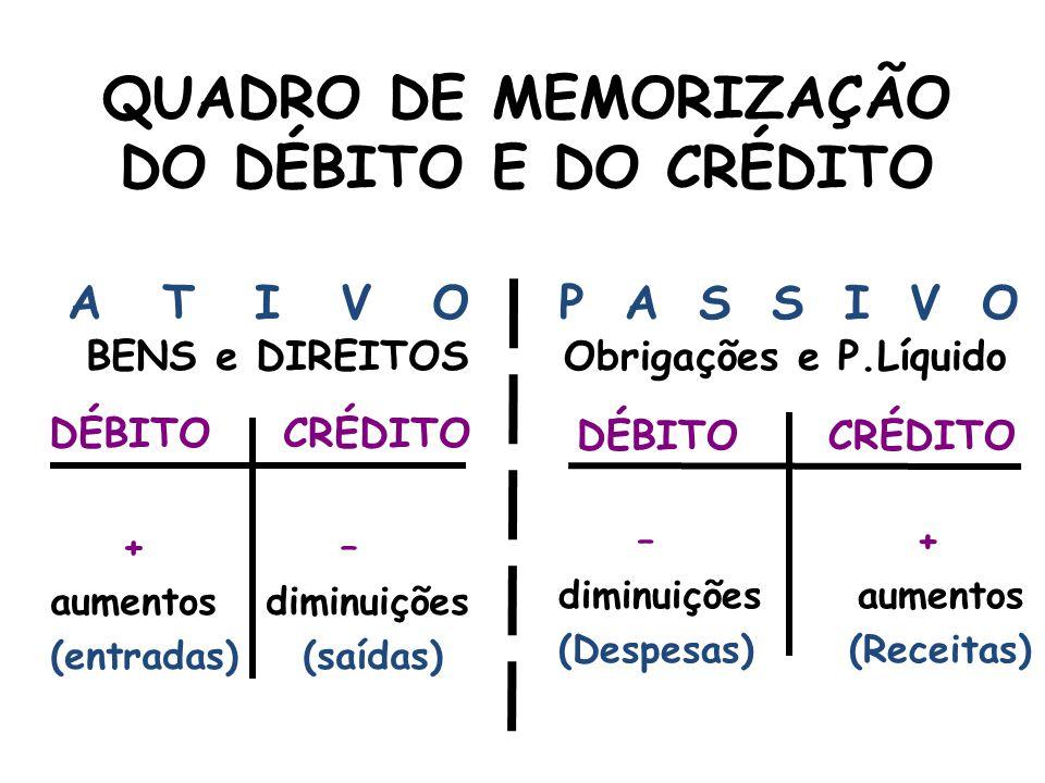 QUADRO DE MEMORIZAÇÃO DO DÉBITO E DO CRÉDITO