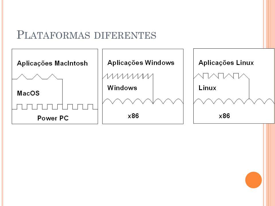 Plataformas diferentes