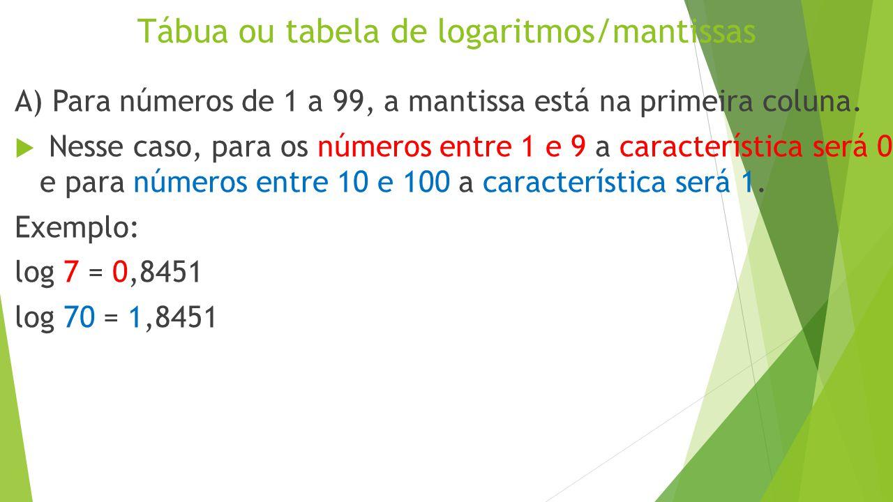 Tábua ou tabela de logaritmos/mantissas