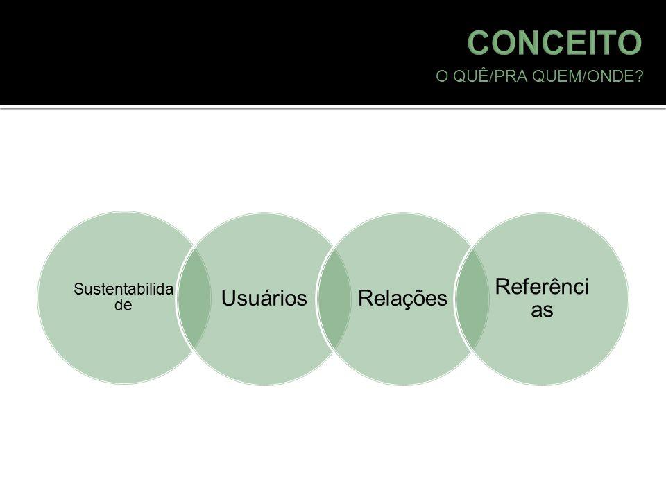 CONCEITO Usuários Relações Referências O QUÊ/PRA QUEM/ONDE