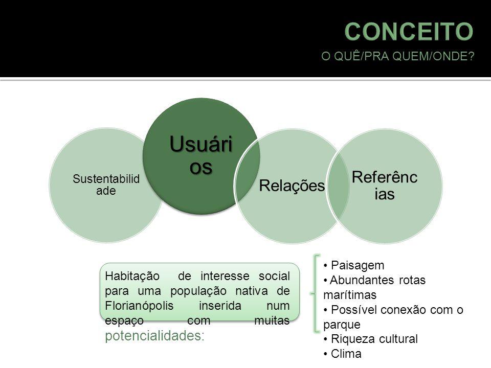 CONCEITO Usuários Referências Relações O QUÊ/PRA QUEM/ONDE Paisagem