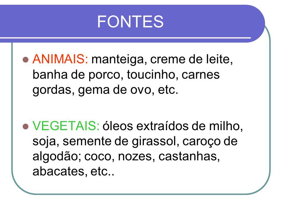 FONTES ANIMAIS: manteiga, creme de leite, banha de porco, toucinho, carnes gordas, gema de ovo, etc.