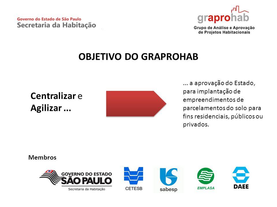 OBJETIVO DO GRAPROHAB Centralizar e Agilizar ...
