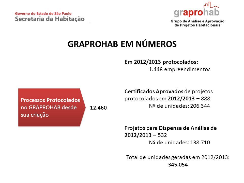 Total de unidades geradas em 2012/2013: 345.054