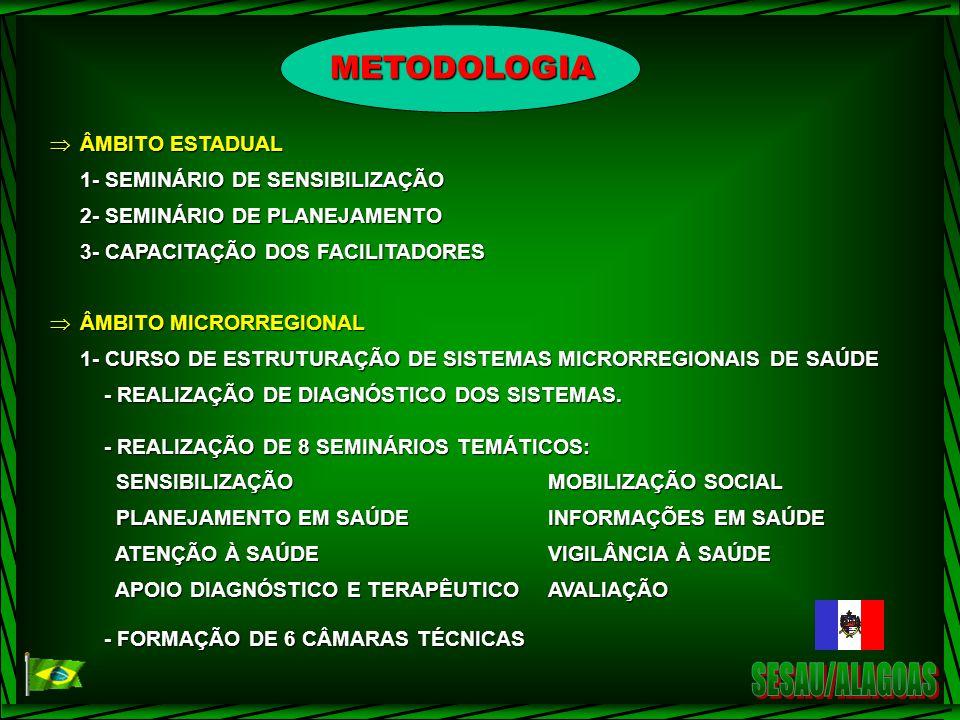 SESAU/ALAGOAS METODOLOGIA ÂMBITO ESTADUAL