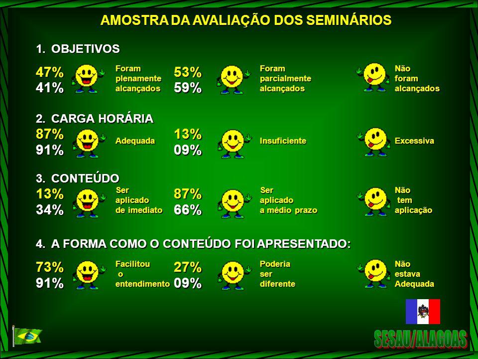 SESAU/ALAGOAS 47% 41% 53% 59% 87% 91% 13% 09% 34% 66% 73% 27%