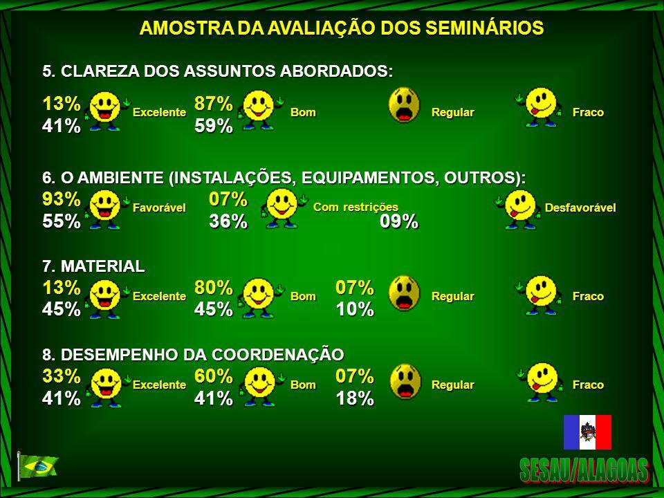 SESAU/ALAGOAS 13% 41% 87% 59% 93% 55% 07% 36% 09% 45% 80% 10% 33% 60%
