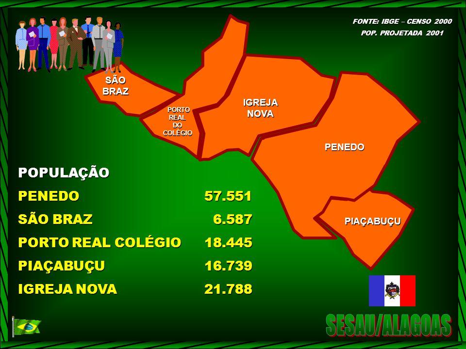 SESAU/ALAGOAS POPULAÇÃO PENEDO 57.551 SÃO BRAZ 6.587