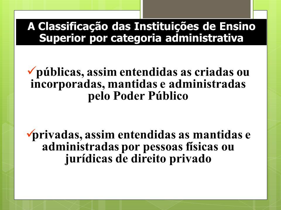 A Classificação das Instituições de Ensino Superior por categoria administrativa