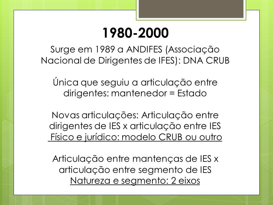 1980-2000 Surge em 1989 a ANDIFES (Associação Nacional de Dirigentes de IFES): DNA CRUB.