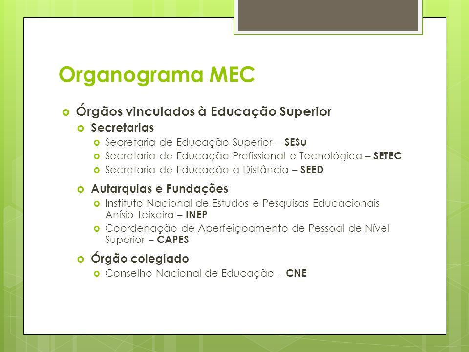 Organograma MEC Órgãos vinculados à Educação Superior Secretarias