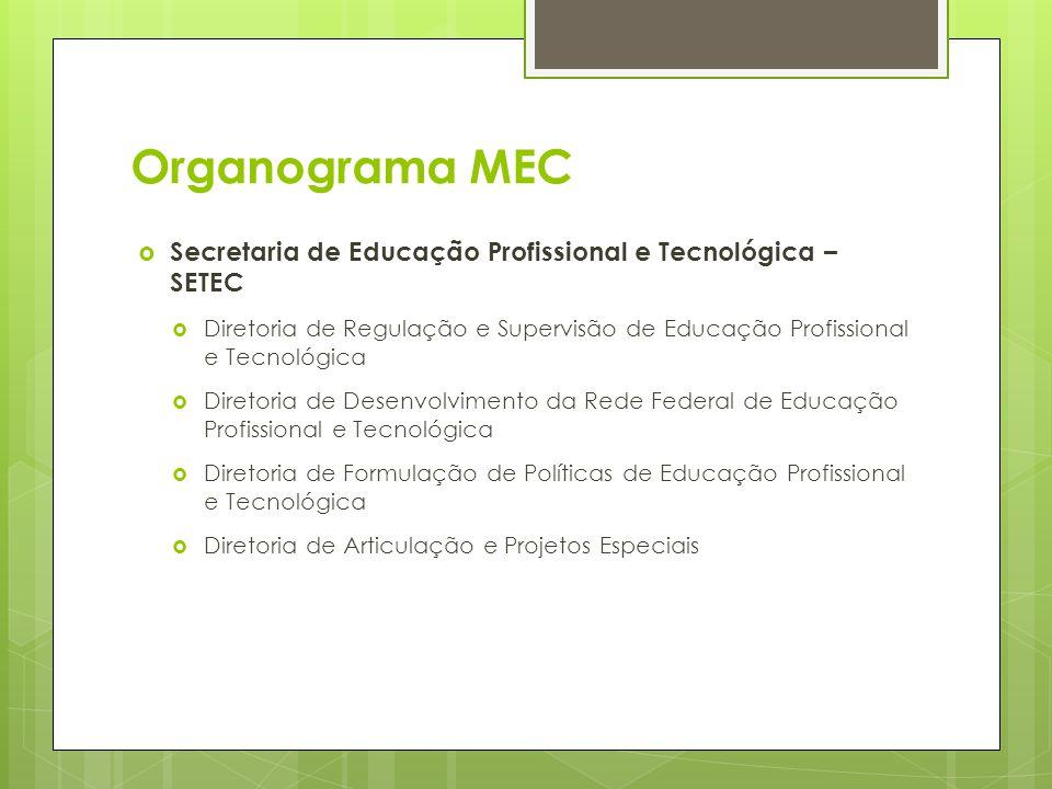 Organograma MEC Secretaria de Educação Profissional e Tecnológica – SETEC.