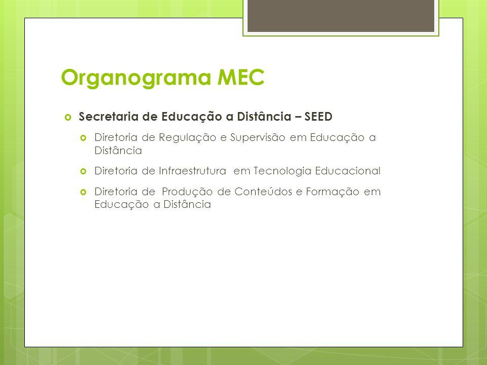 Organograma MEC Secretaria de Educação a Distância – SEED