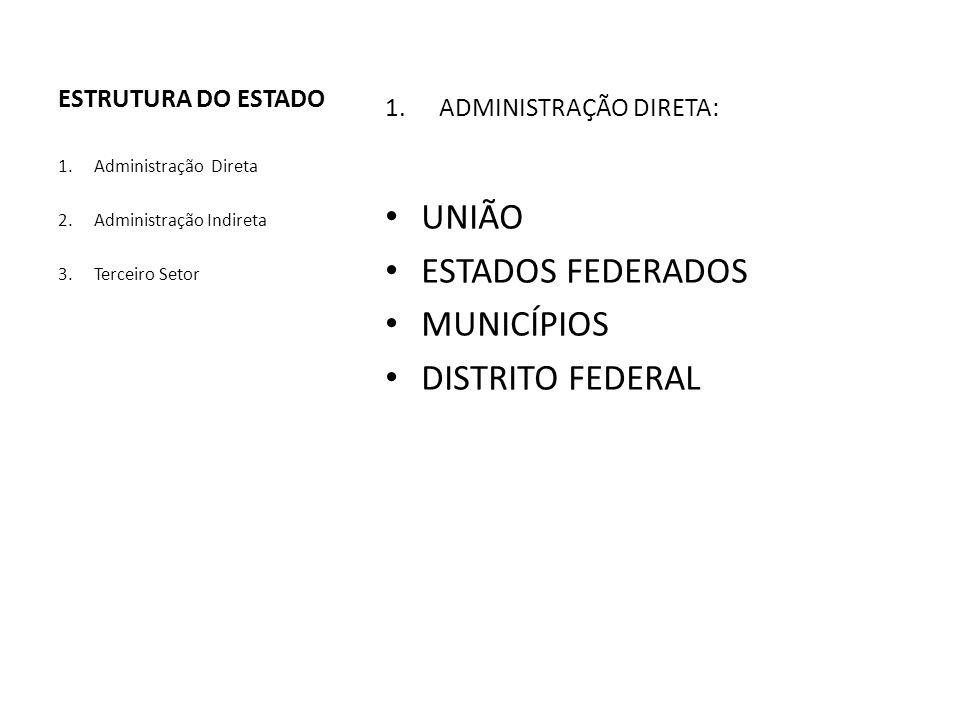 UNIÃO ESTADOS FEDERADOS MUNICÍPIOS DISTRITO FEDERAL