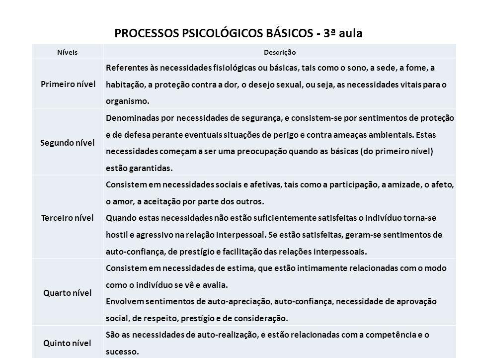 PROCESSOS PSICOLÓGICOS BÁSICOS - 3ª aula
