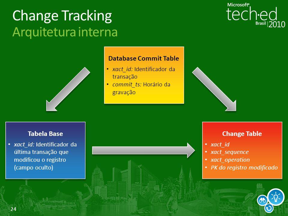 Change Tracking Arquitetura interna