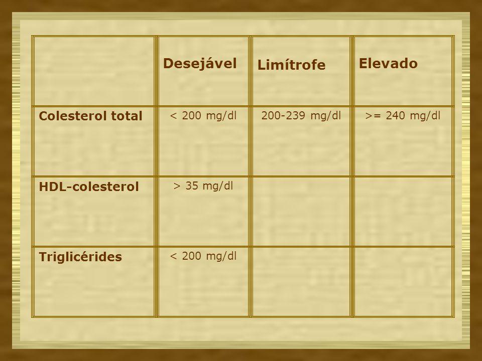 Desejável Limítrofe Elevado Colesterol total HDL-colesterol